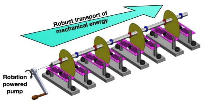 Temporal Pump Diagram