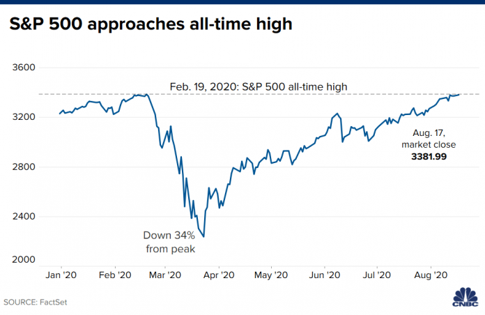 5 things to know before the stock market opens August 18, 2020