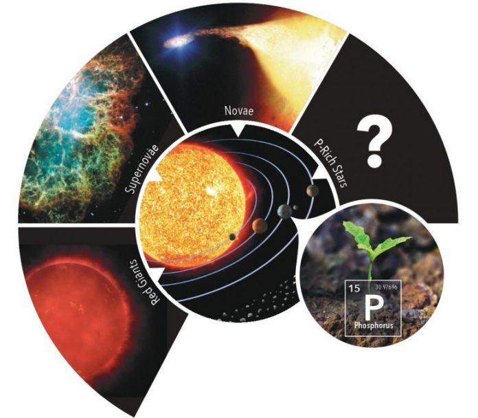 Origin of Phosphorus on Earth