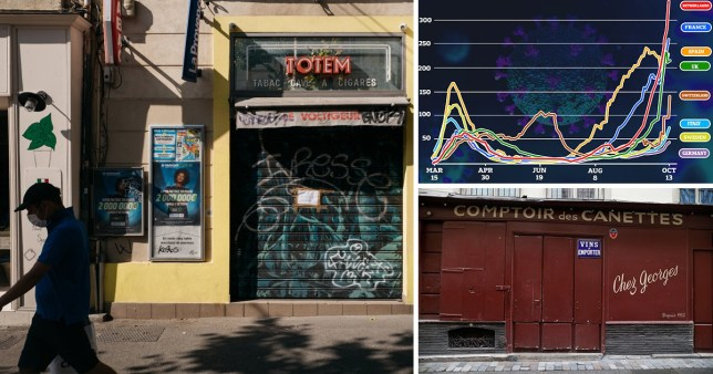 Bars and restaurants shut across Europe as second wave takes hold Credit : Reuters