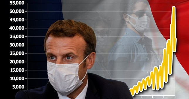 Macron could announce new national lockdown in France today Reuters