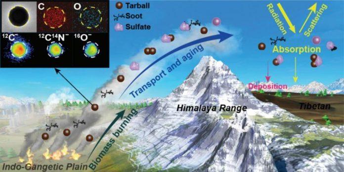 Himalayan Tarballs