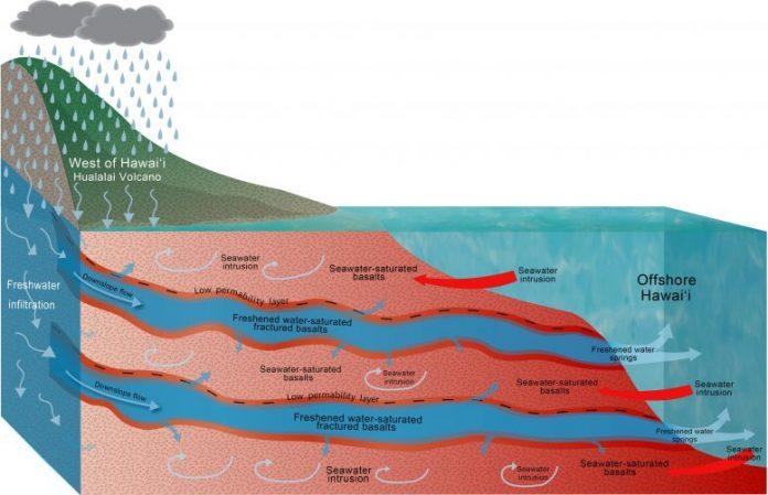 Transport Mechanism of Fresh Groundwater