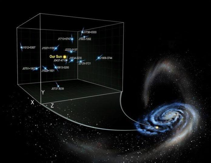 Pulsar Measurements