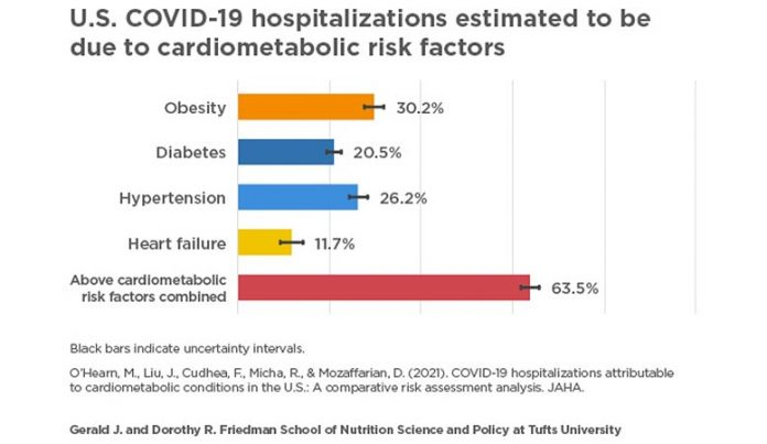 Four Pre-existing Conditions COVID-19 Hospitalizations