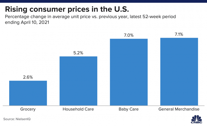 Price hikes ahead, but consumer companies hope shoppers won't notice