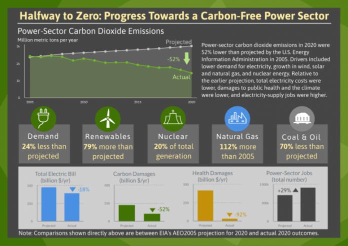Halfway to Zero US Power Sector