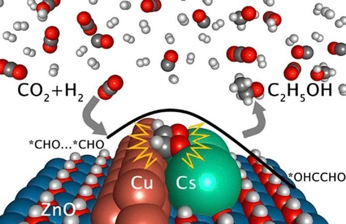 Catalyst Advances Carbon-Dioxide-to-Ethanol Conversion